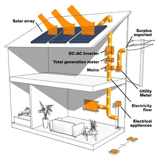 Impianto fotovoltaico e pannelli solari 59